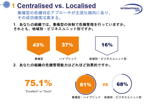 Centralised vs Localised.png