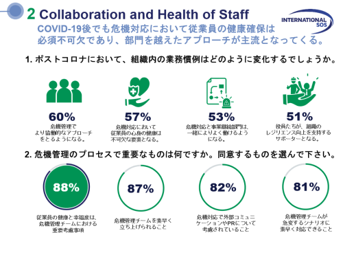 Collaboration and Health of Staff.png