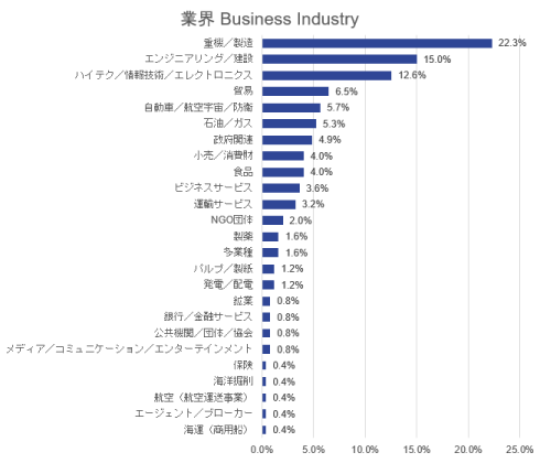 industry chart.PNG